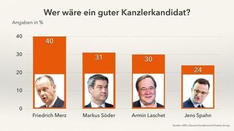 Umfrage: Friedrich Merz bei Kanzlerkandidatenfrage vorne